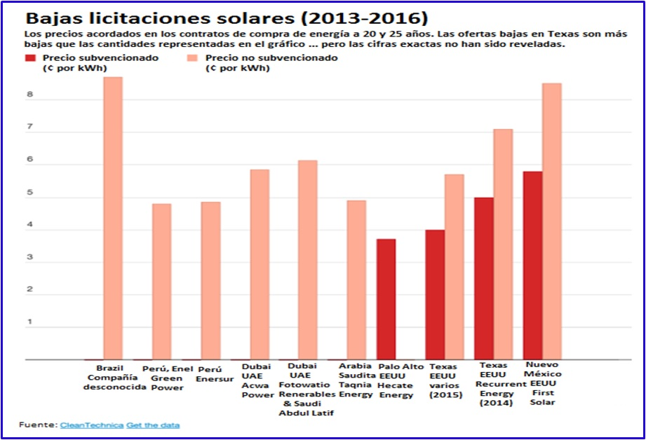 Per 250 L 237 Der Regional En Producci 243 N De Energ 237 A Solar Lampadia