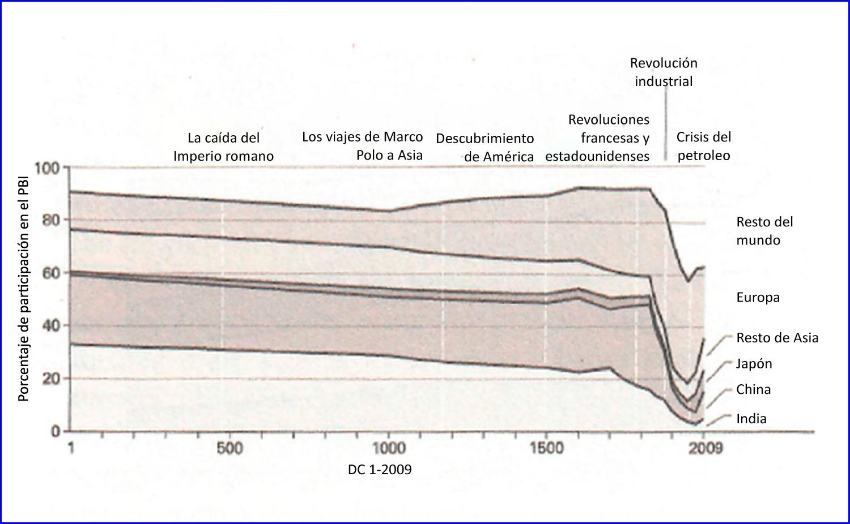 3733038e21 La divergencia del 'nuevo orden global' | Lampadia